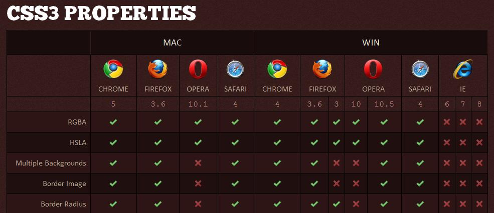 Compatibilité des navigateurs avec la CSS3 et l'HTML5
