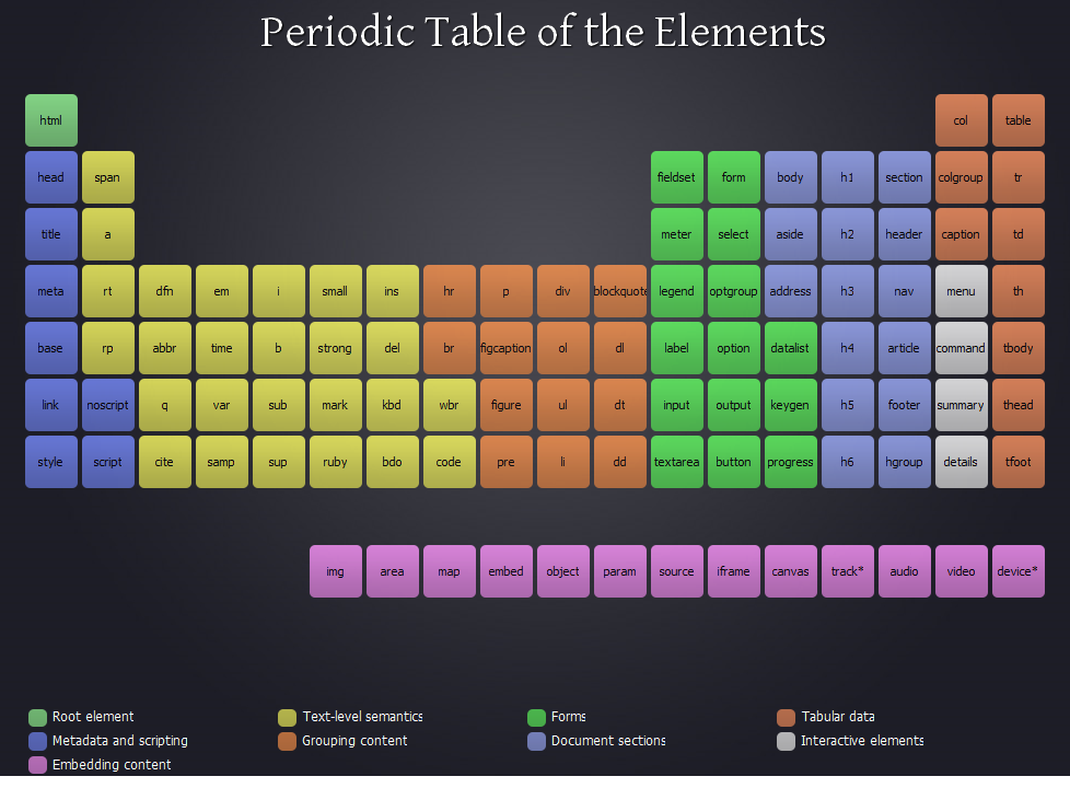 Table périodique des éléments HTML 5